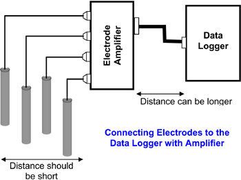 ph orp diagram ph meter block diagram amplifiers to connect ph, orp, ion and temp. sensors to ... #12